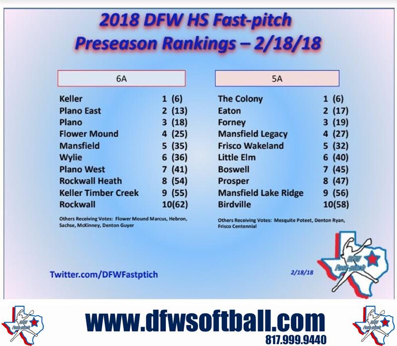 Review image from DFW Fastpitch High School Poll